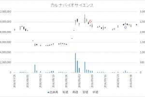 増担保規制日足チャートカルナバイオサイエンス(4572)-20160908-20160927