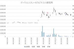 増担保規制日足チャートデ・ウエスタン・セラピテクス研究所(4576)-20170214-20170307