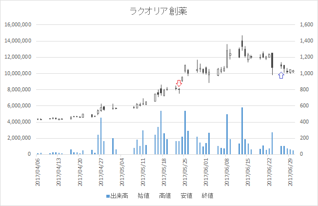 増担保規制日足チャートラクオリア創薬(4579)-20170523-20170626