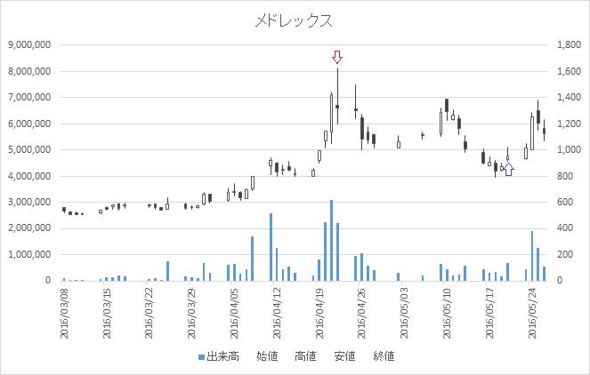 増担保規制日足チャートメドレックス4586-20160422-20160520
