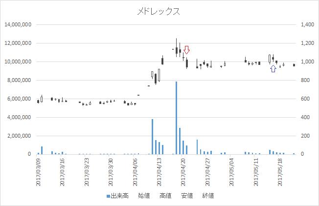 増担保規制日足チャートメドレックス(4586)-20170421-20170516
