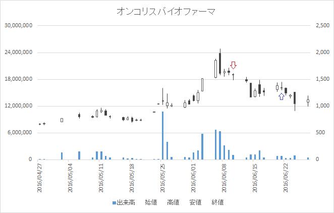 増担保規制日足チャートオンコリスバイオファーマ(4588)-20160610-20160621