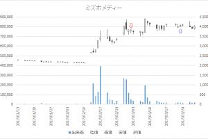 増担保規制日足チャートミズホメディー(4595)-20170302-20170323