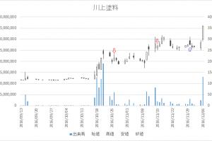 増担保規制日足チャート川上塗料(4616)-20161026-20161130