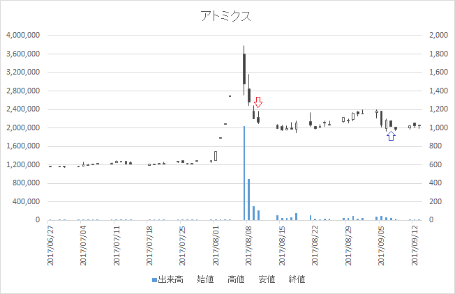 増担保規制日足チャートアトミクス(4625)-20170810-20170907