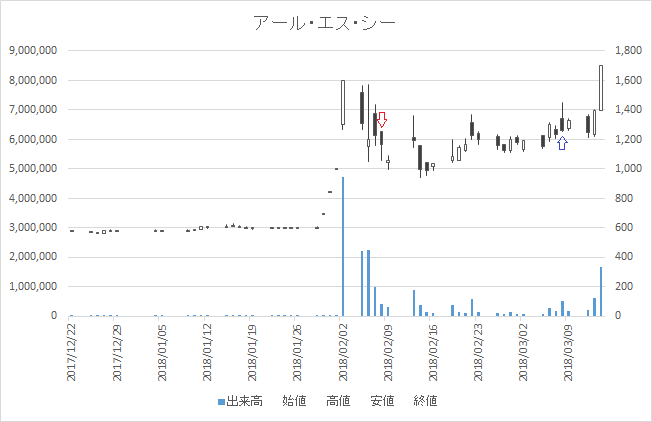 増担保規制日足チャートアール・エス・シー(4664)-20180208-20180308