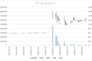 増担保規制日足チャートアール・エス・シー4664-20180306