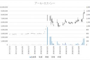 増担保規制日足チャートアール・エス・シー4664-20180315