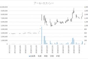 増担保規制日足チャートアール・エス・シー4664-20180327