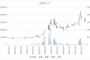 増担保規制日足チャート日本ラッド(4736)-20160610-20160712