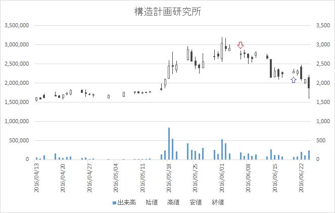 増担保規制日足チャート構造計画研究所(4748)-20160606-20160620