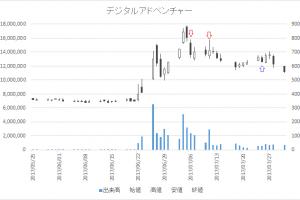 増担保規制日足チャートデジタルアドベンチャー(4772)-20170706-20170725
