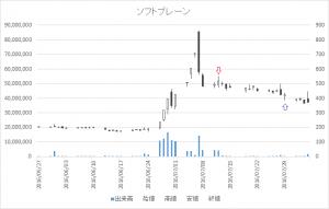 増担保規制日足チャートソフトブレーン(4779)-20160712-20160729