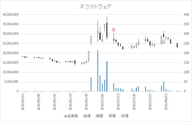 増担保規制日足チャートネクストウェア(4814)-20160711-20160802