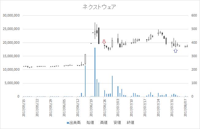増担保規制日足チャートネクストウェア(4814)-20170626-20170802