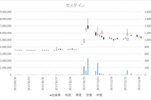 増担保規制日足チャートセメダイン(4999)-20171109-20171122