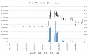 増担保規制日足チャートスパンクリートコーポレーション(5277)-20161024-20161104