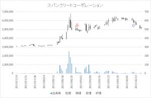増担保規制日足チャートスパンクリートコーポレーション(5277)-20170829-20171011