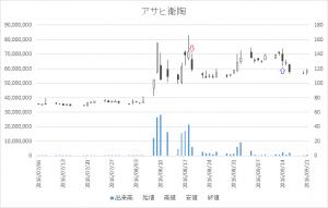 増担保規制日足チャートアサヒ衛陶5341-20160819-20160914