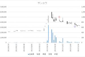 増担保規制日足チャートサンユウ(5697)-20171030-20171113