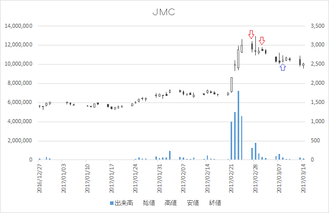増担保規制日足チャートJMC(5704)-20170227-20170327