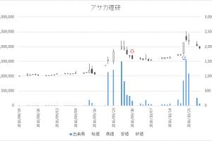 増担保規制日足チャートアサカ理研(5724)-20160930-20161019
