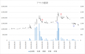 増担保規制日足チャートアサカ理研5724-20161024-20161109