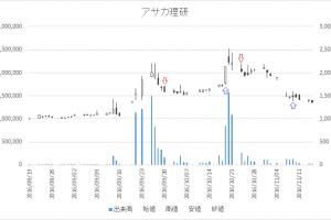 増担保規制日足チャートアサカ理研(5724)-20161024-20161109