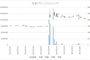 増担保規制日足チャート日本パワーファスニング(5950)-20170217-20170308