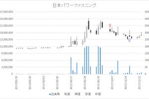増担保規制日足チャート日本パワーファスニング(5950)-20171106-20171116