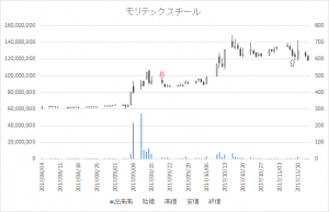 増担保規制日足チャートモリテック スチール(5986)-20170919-20171108