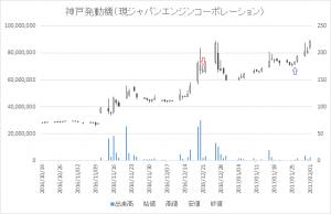 増担保規制日足チャート神戸発動機(現ジャパンエンジンコーポレーション)(6016)-20161221-20170126