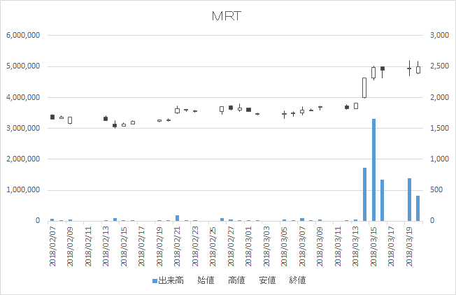 増担保規制日足チャートMRT6034-20180320