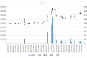 増担保規制日足チャートイード(6038)-20160908-20160923
