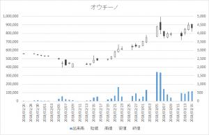 増担保規制日足チャートオウチーノ6084-20180315