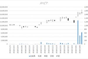 日々公表銘柄日足チャートメドピア(6095)-20180309