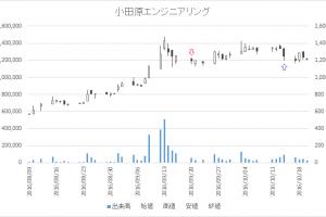 増担保規制日足チャート小田原エンジニアリング(6149)-20160920-20161014