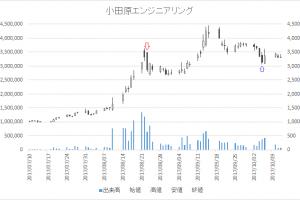 増担保規制日足チャート小田原エンジニアリング(6149)-20170823-20171005