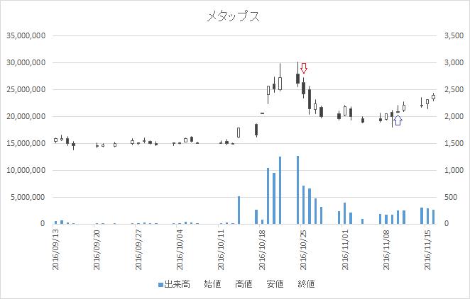 増担保規制日足チャートメタップス6172-20161026-20161110