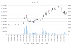 増担保規制日足チャートメタップス6172-20161214-20170117