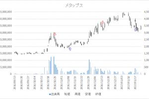 増担保規制日足チャートメタップス(6172)-20161214-20170117