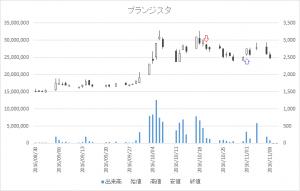 増担保規制日足チャートブランジスタ(6176)-20161020-20161101