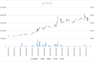 増担保規制日足チャートストライク(6196)-20161115-20161212