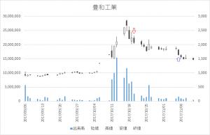 増担保規制日足チャート豊和工業6203-20171020-20171107
