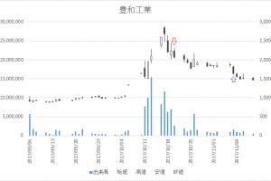 増担保規制日足チャート豊和工業(6203)-20171020-20171107