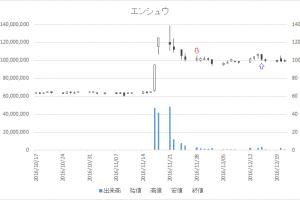 増担保規制日足チャートエンシュウ(6218)-20161128-20161215