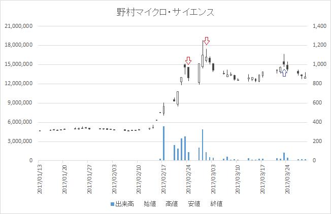 増担保規制日足チャート野村マイクロ・サイエンス(6254)-20170224-20170323