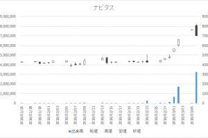 増担保規制日足チャートナビタス6276-20180306