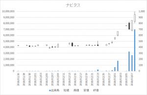 増担保規制日足チャートナビタス6276-20180308