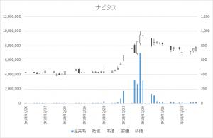 増担保規制日足チャートナビタス6276-20180328